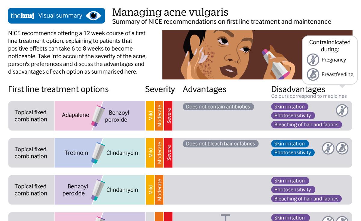 NICE acne guidance